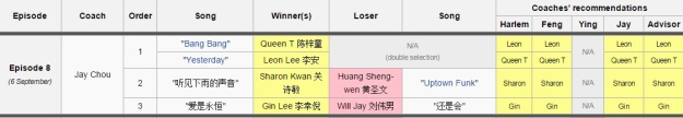 Voice of China S4 Ep 8 Duel outcome